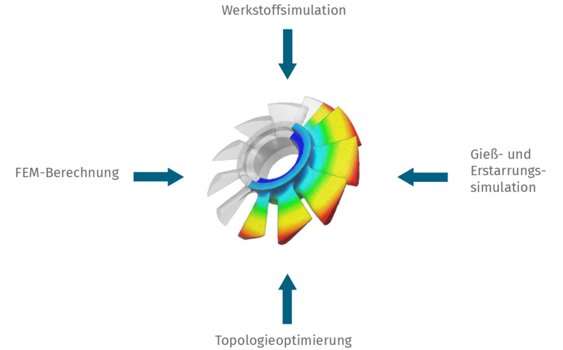 Investment casting simulation of an impeller at FEINGUSS BLANK